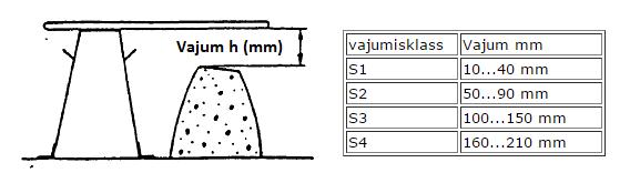 betooni kvaliteedikontroll - Koonuse mõõtmine